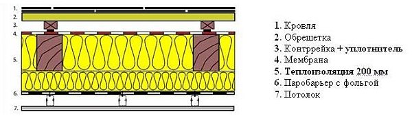Шумоизоляция металлочерепицы: варианты реализации
