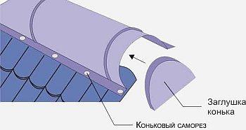 Правильный монтирование конька ради крыши из  металлочерепицы