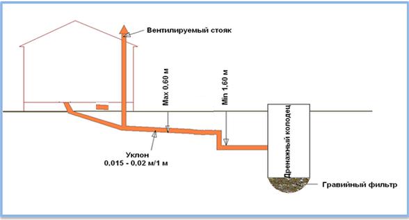 Канализация в  бане — электродренаж и колодцы