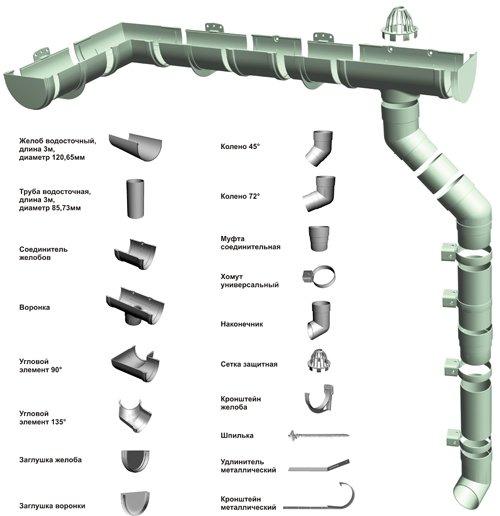 Водосточный желоб: уклон, строймонтаж и виды