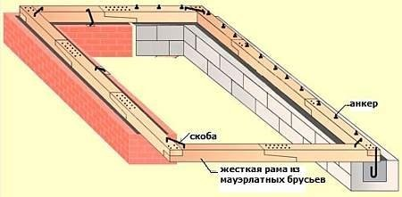 Как построить крышу дома правильно: основные этапы