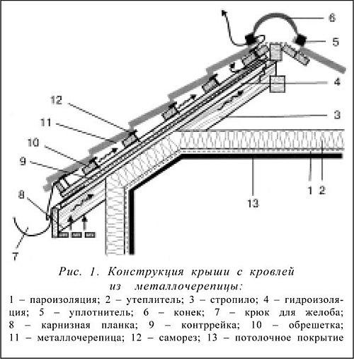 Шаг стропил подина металлочерепицу: распредустройство и размеры