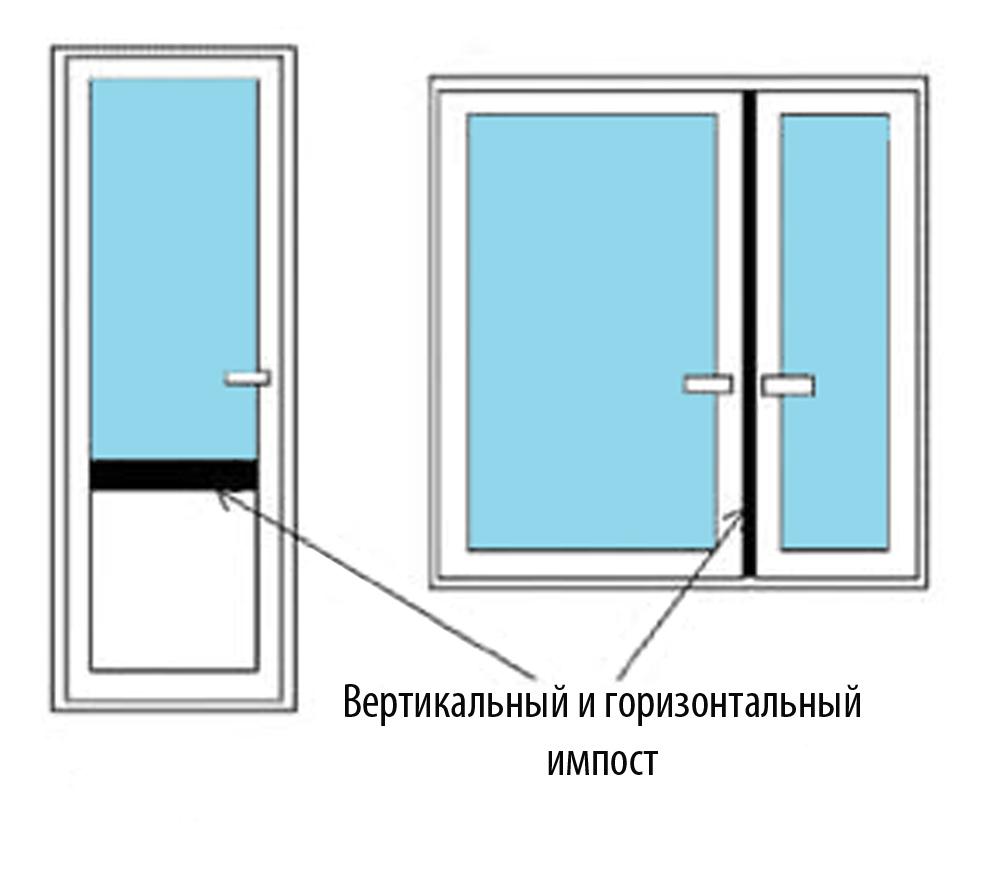 Нестандартные окна: варианты остекления идекора— советы профессионалов, фото