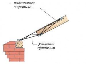 Усиление стропильных конструкций: подобно как сделать укрепление