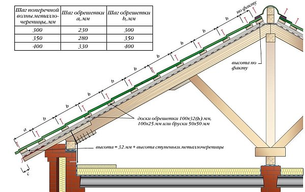 Обрешетка по-под металлочерепицу: помещение и монтаж