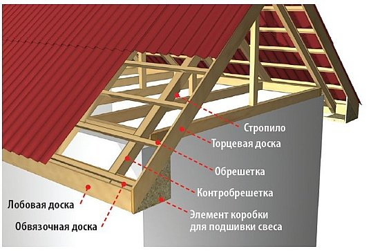 Подшивка карниза крыши: чем  и тем иль иным способом обшить