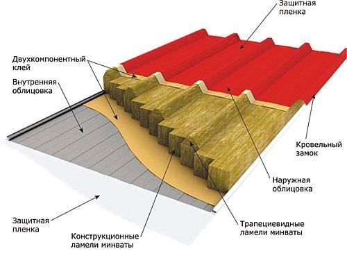 Кровля из бутерброд панелей: основные характеристики и узлы