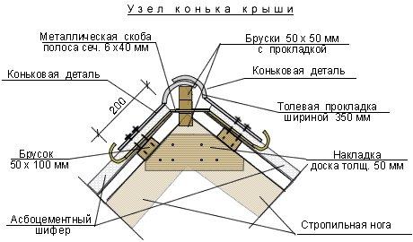 Конек крыши: скарификатор и монтаж