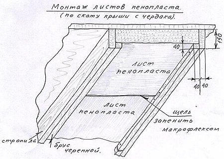 Утепляем крышу пенопластом изнутри: основные моменты