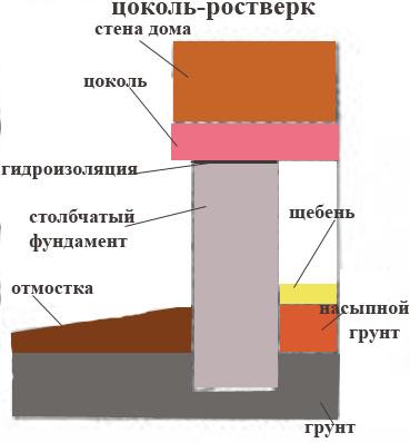 Столбчатый база — из  блоков, из  труб, с ростверком