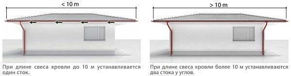 Выбор и община монтажа водосточной системы