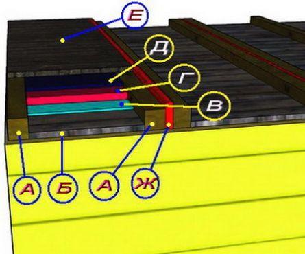 Как сделать потолок в  бане — 3 разных типа