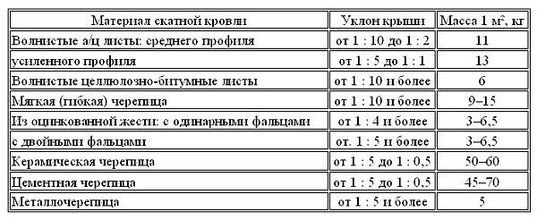 Основные принципы расчёта стропильной системы