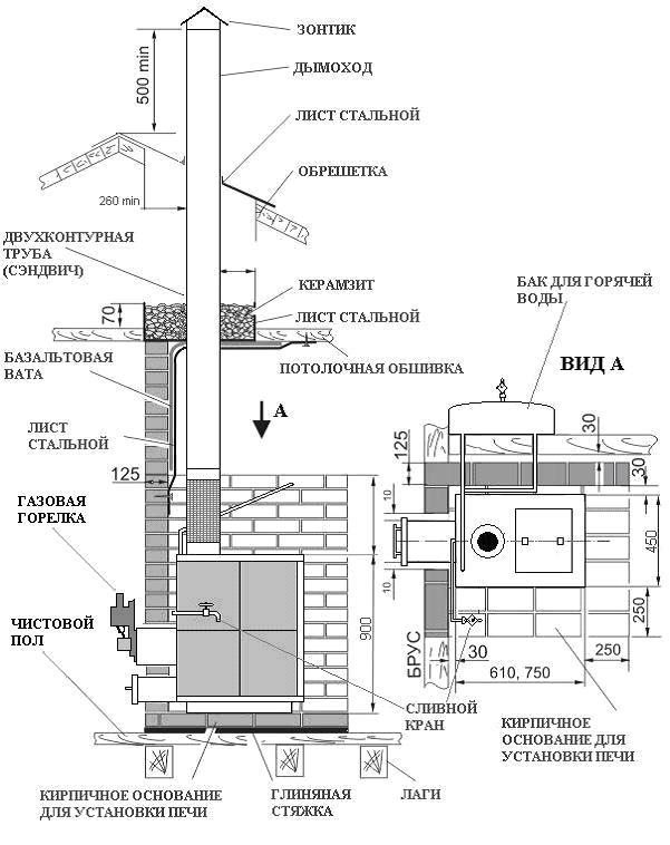 Дымоходы для  бани — схема, ньюансы, возможные ошибки