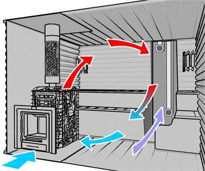 Вентиляция во бане — делаем заедино правильную вентиляцию во парилке