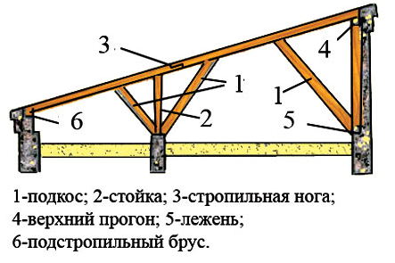 Крыша бани своими руками — виды крыш и поэтапное возведение