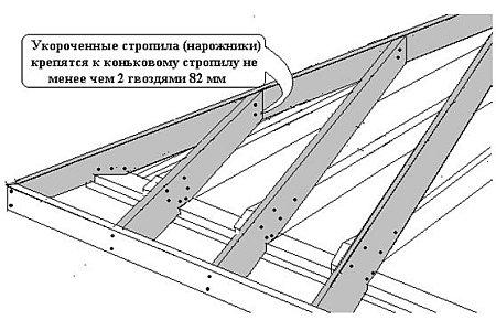 Система стропил на вальмовой крыше: распредустройство и стройконструкция узлов