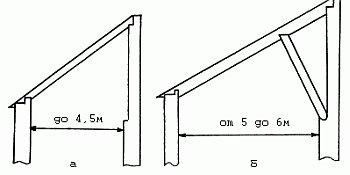 Расчет длины и сечения стропил