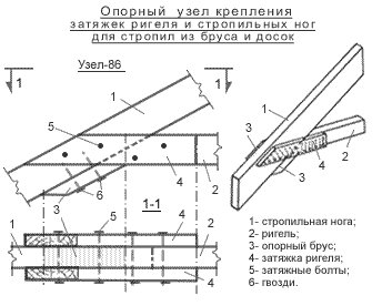 Принципы крепления узлов стропильной системы