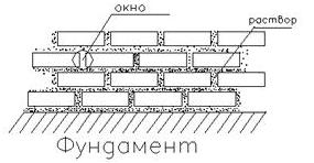 Облицовка фасадов кирпичом — спецтехнология и этапы