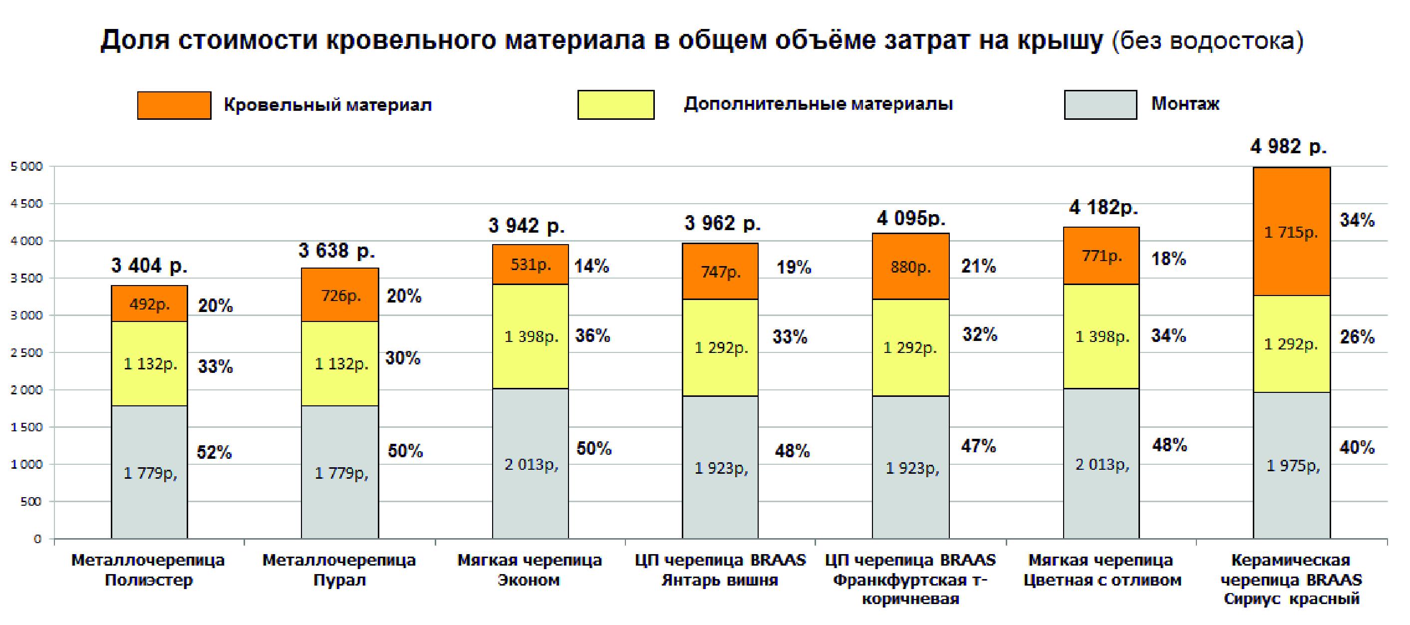 Сколько стоит  крыша? Сравнительный бережливость стоимости готовой кровли