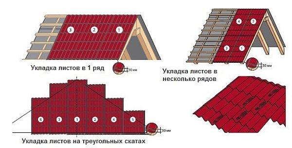 Крыша изо профнастила своими руками: как безукоризненно стелить