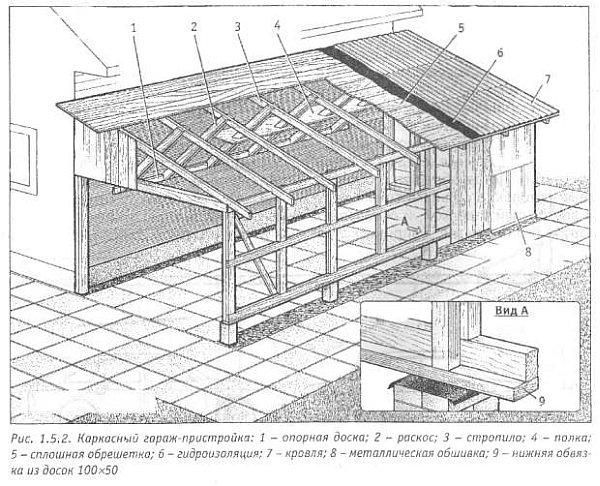 Стропильная электросистема односкатной крыши: преобразователь и крепление