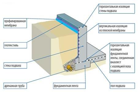Гидроизоляция фундамента своими руками — варианты и способы работ