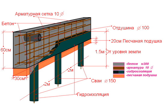 Винтовой фундамент  — конструкция, клиринг и поэтапное сооружение