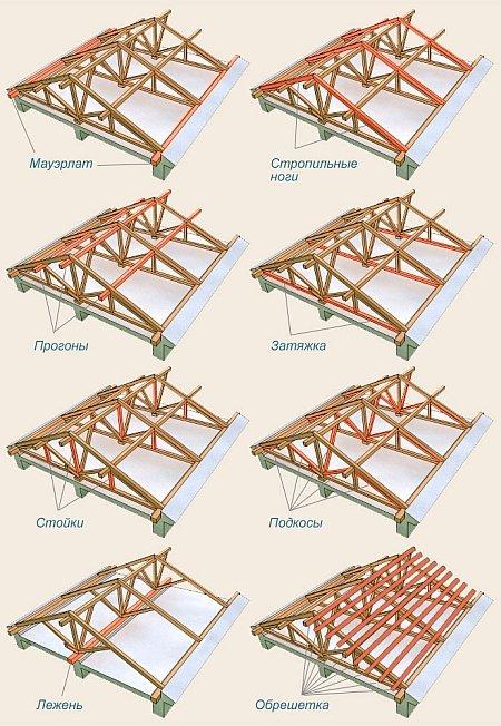 Стропильная спецсистема крыши: особенности устройства