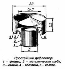 Обустройство вентиляции кровельного настила изо металлочерепицы