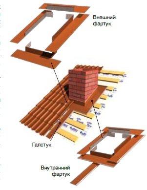 Дымоход на крыше: правильная обрабатывание и монтаж