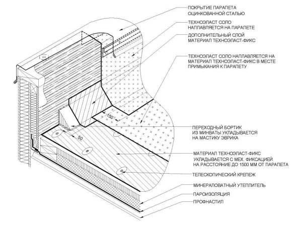Парапет крыши и виды его конструкций