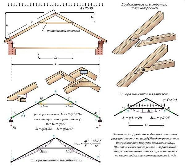 Виды конструктивных схем и микромонтаж висячих стропил