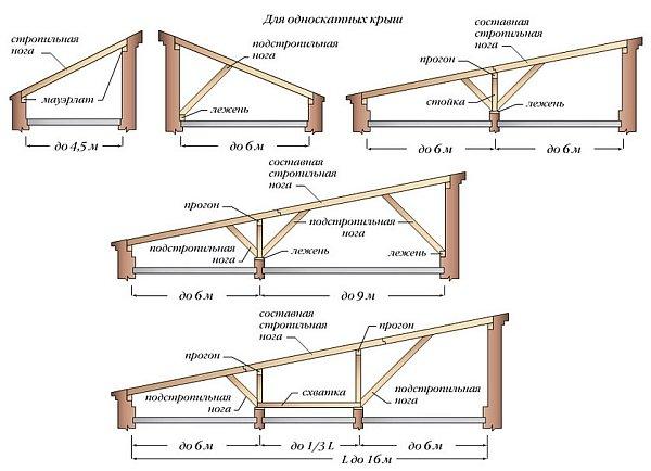Устройство наслонных стропил: конструктивные элементы и виды
