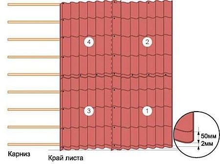 Кровля из  металлочерепицы: распредустройство и технологическая карта