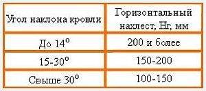 Расчет количества профнастила на крышу: рекомендации мастеров