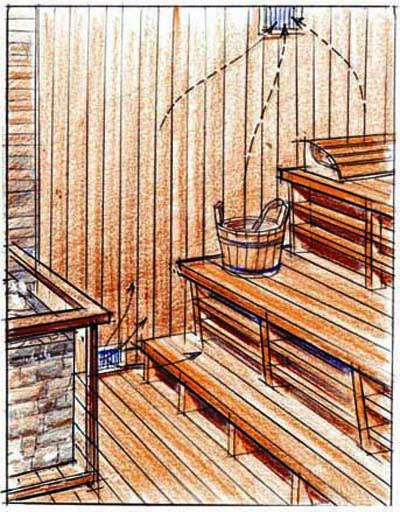 Парилка своими руками — базисный материал  для начинающего строителя