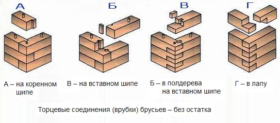 Баня из  бруса своими руками — особенности возведения