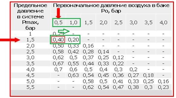 Как создать давления в системе - Enote.ru
