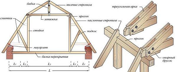 Щипковая крыша своими руками